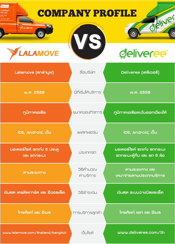 Lalamove vs Deliveree Company Comparison Table