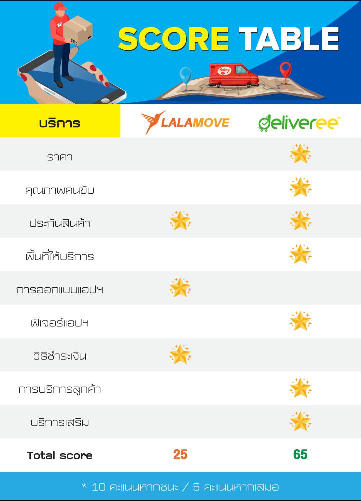 Lalamove Vs Deliveree Score Table